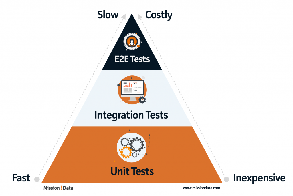 Mission Data Testing Pyramid