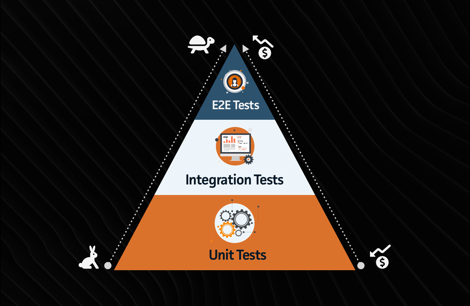 How to Avoid End-to-End Testing Pitfalls